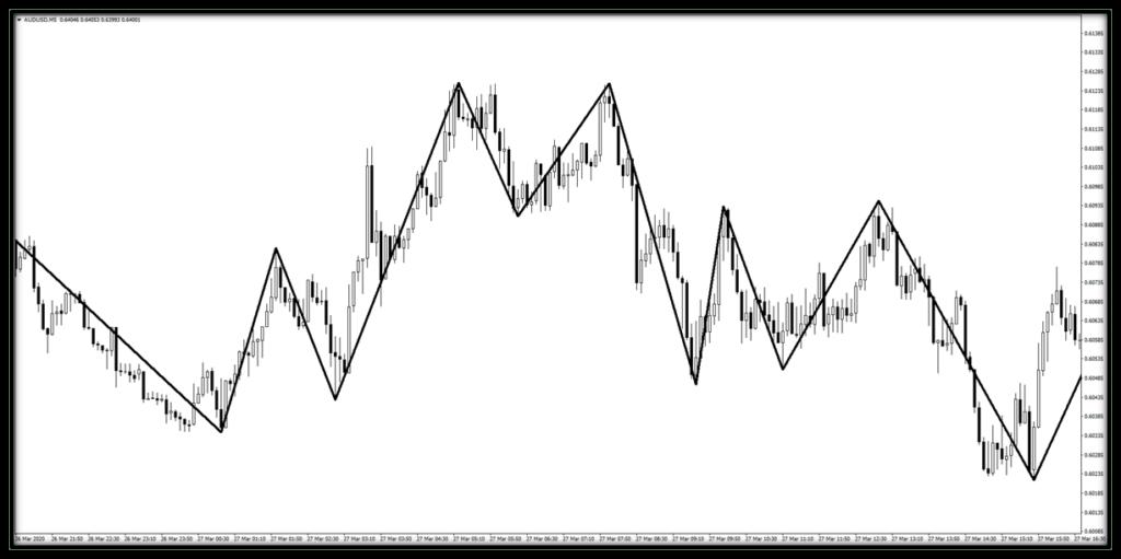 2618-formasyonu-trend-dalga-indikatoru-oncesi.png