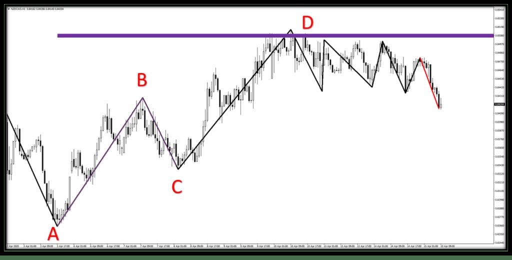 abcd-formasyonu-trend-dalga-indikatoru-sonrasi.png