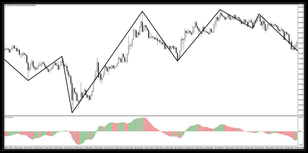 cift-tepe-cift-dip-formasyonu-trend-dalga-indikatoru-oncesi.png