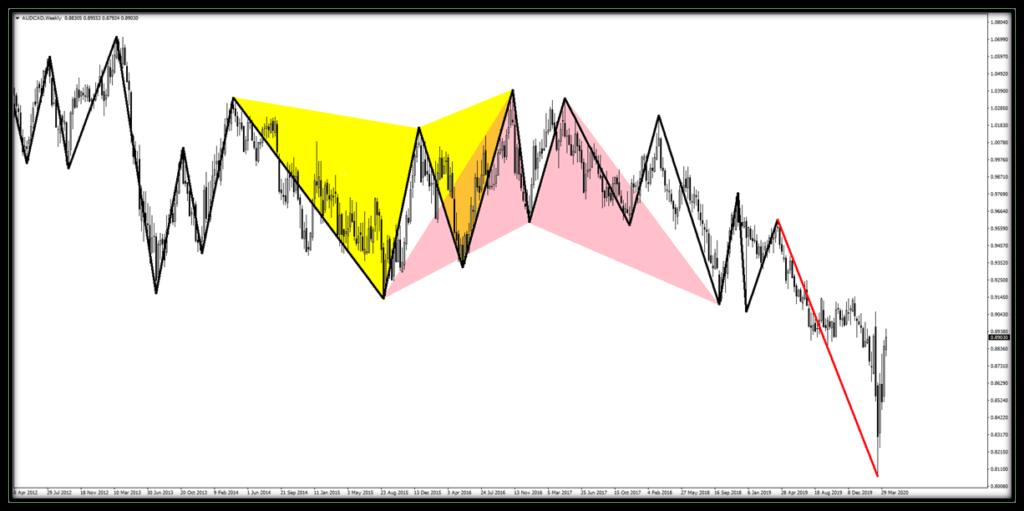 fxcanli-harmonik-formasyonlari-zigzag-indikatoru-02.png