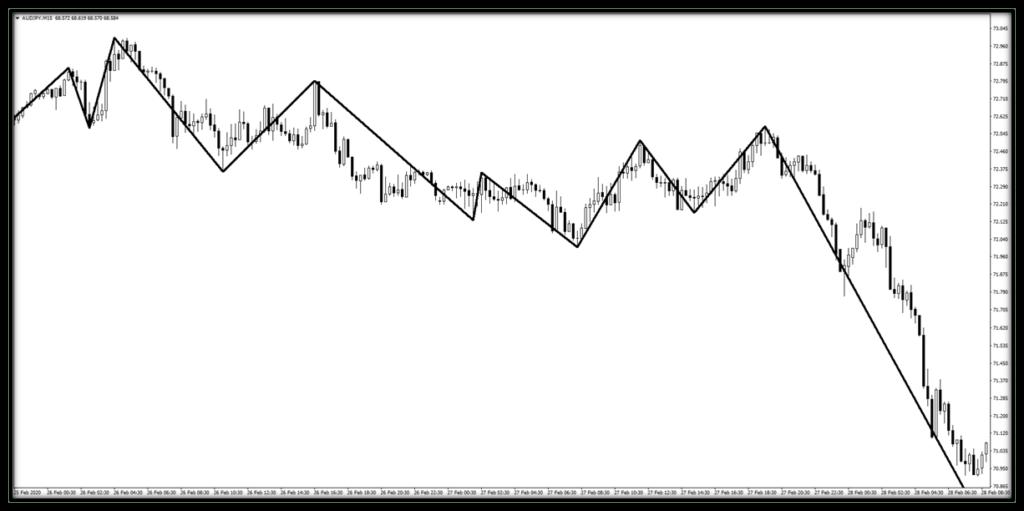 takoz-formasyonu-trend-dalga-indikatoru-oncesi.png
