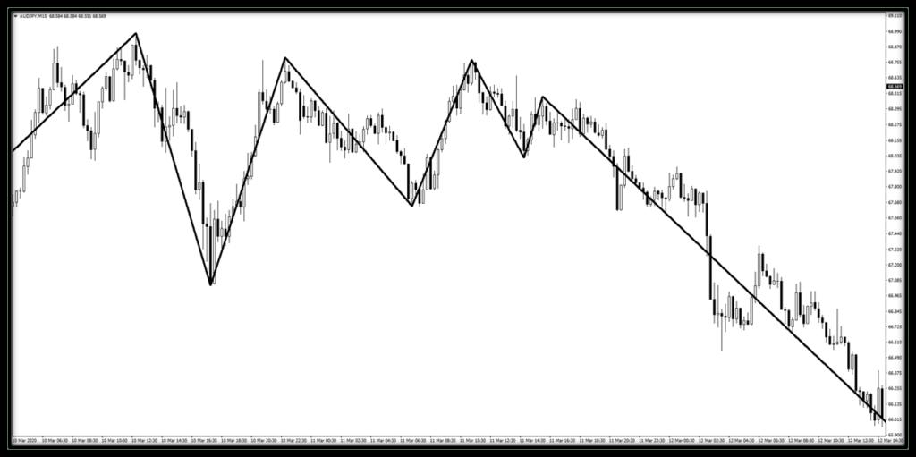 ucgen-formasyonu-trend-dalga-indikatoru-oncesi.png